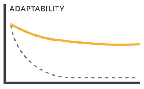 Agile Adaptability