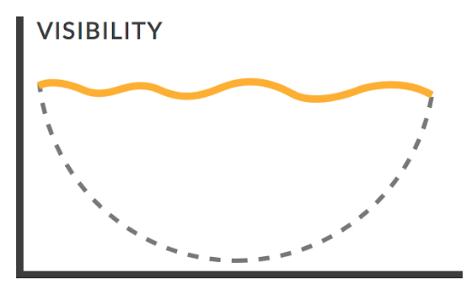 Agile Visbility